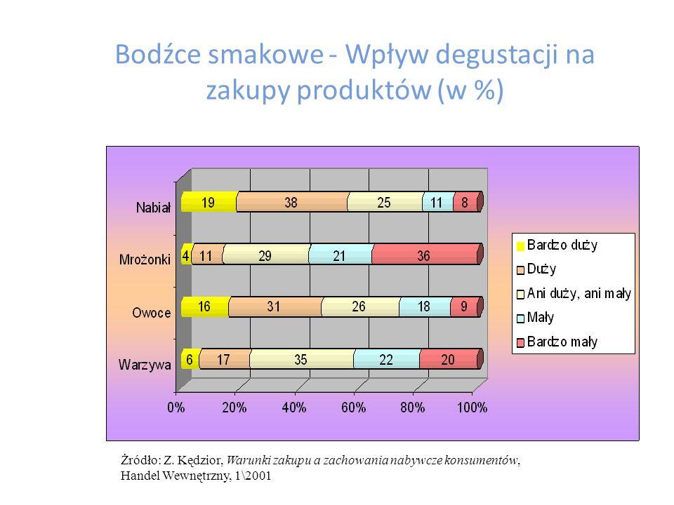 Bodźce smakowe - Wpływ degustacji na zakupy produktów (w %)