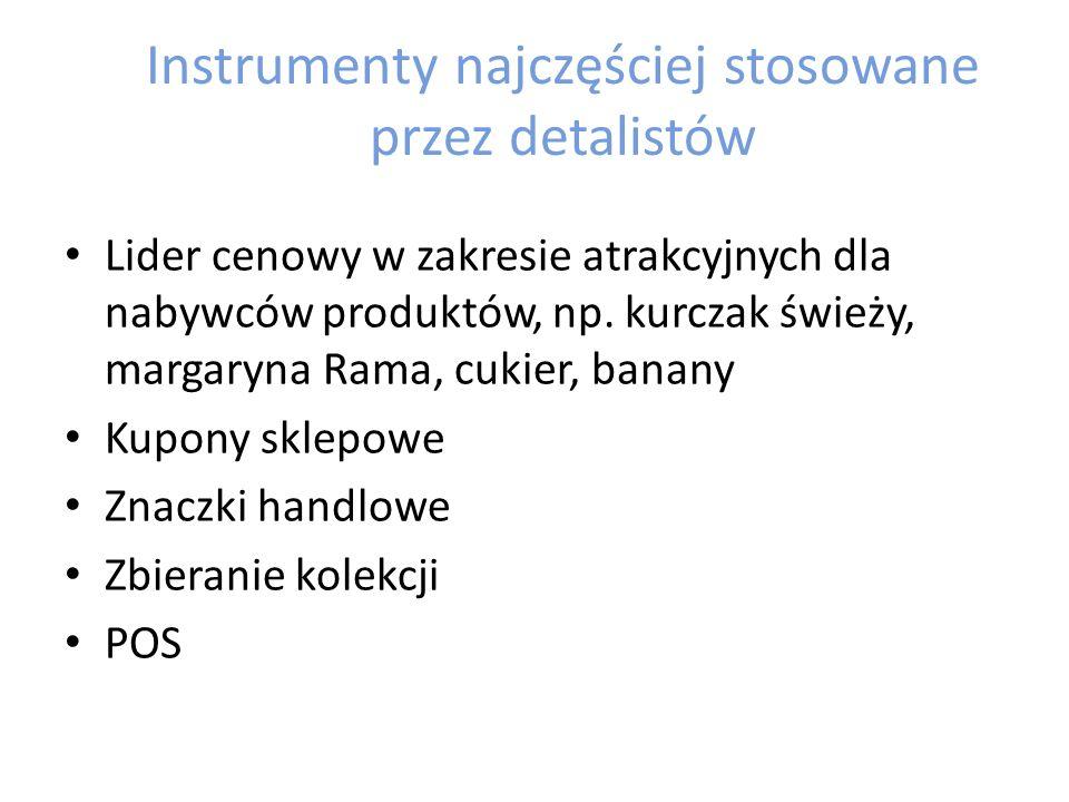 Instrumenty najczęściej stosowane przez detalistów