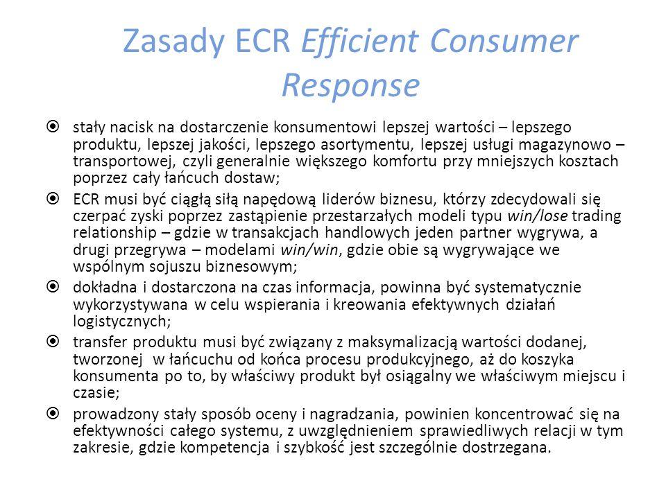 Zasady ECR Efficient Consumer Response