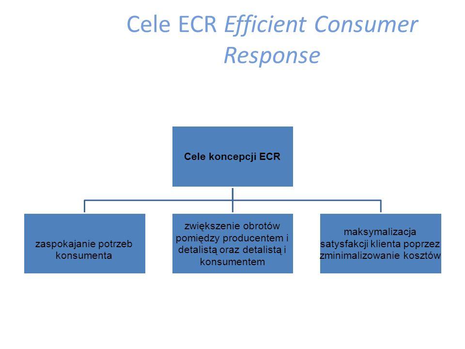 Cele ECR Efficient Consumer Response