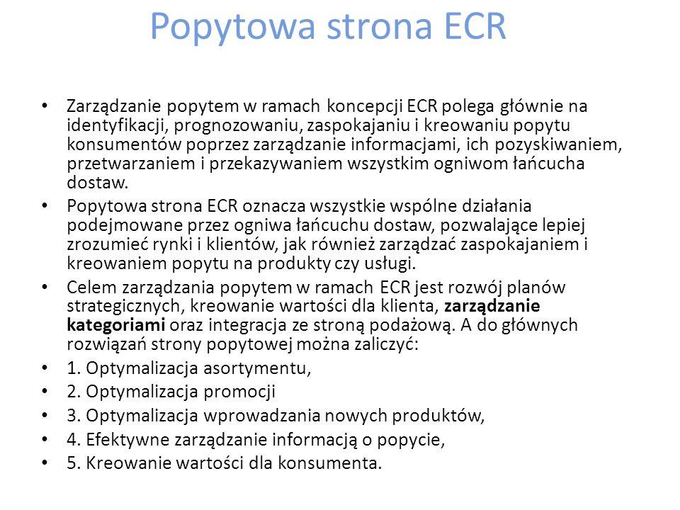 Popytowa strona ECR