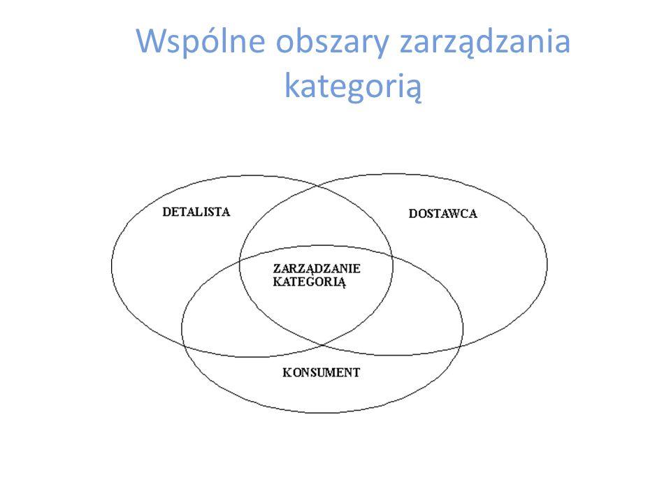 Wspólne obszary zarządzania kategorią