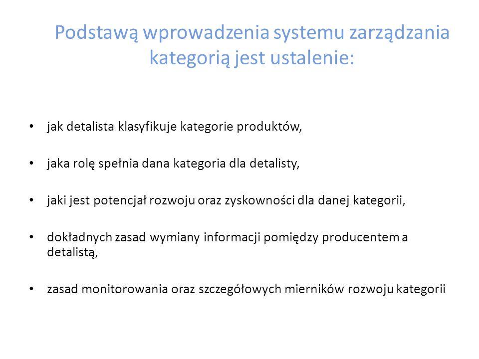 Podstawą wprowadzenia systemu zarządzania kategorią jest ustalenie: