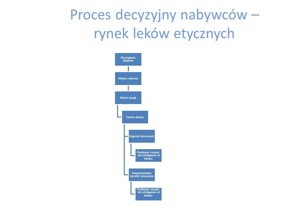 Proces decyzyjny nabywców – rynek leków etycznych