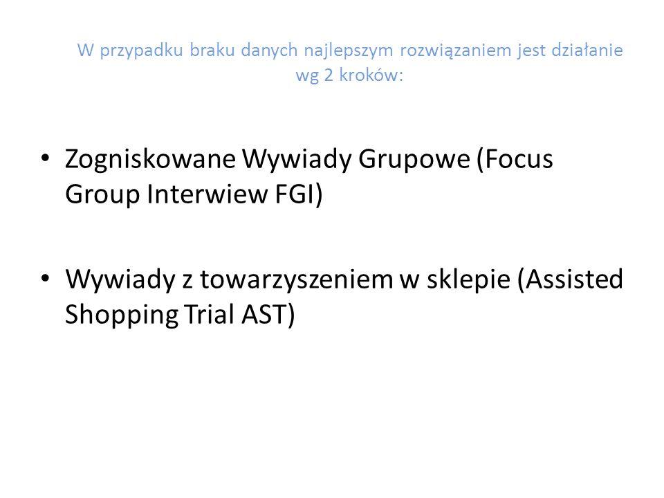 Zogniskowane Wywiady Grupowe (Focus Group Interwiew FGI)
