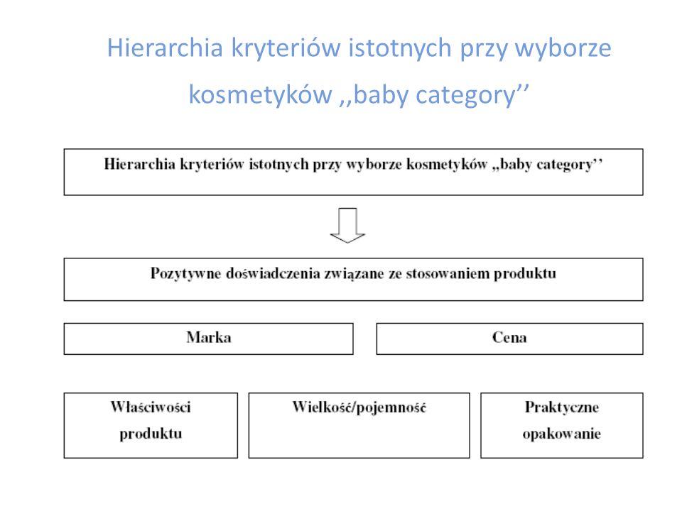 Hierarchia kryteriów istotnych przy wyborze kosmetyków ,,baby category''