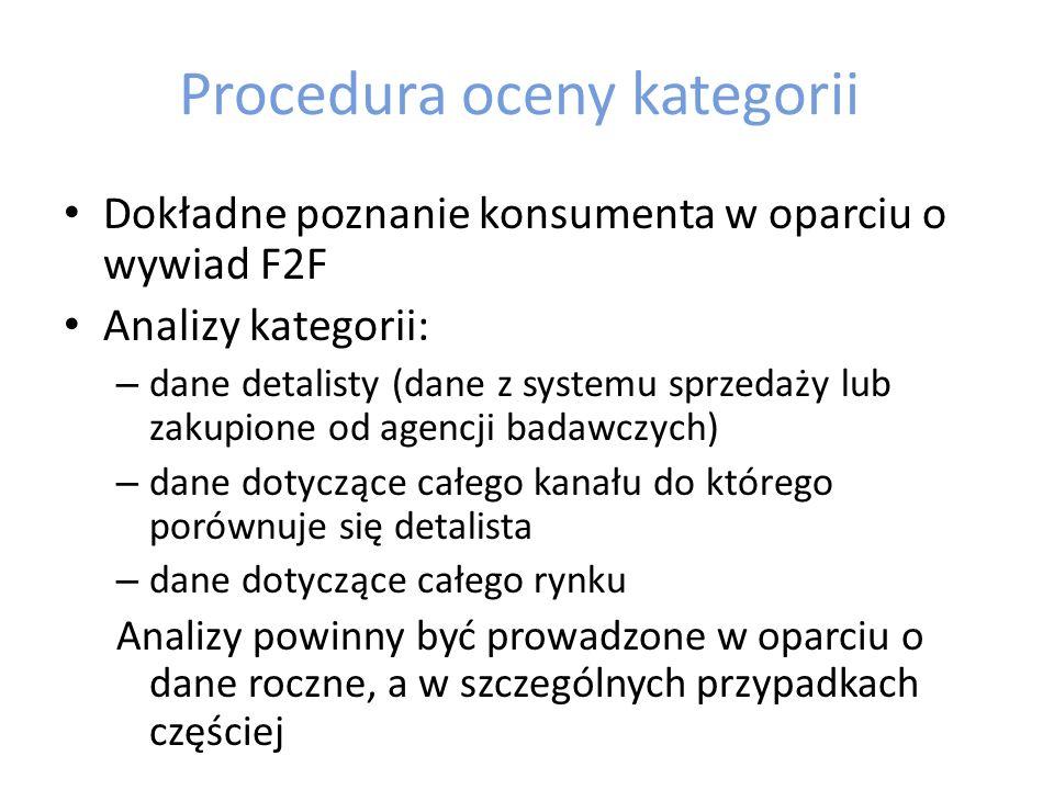 Procedura oceny kategorii