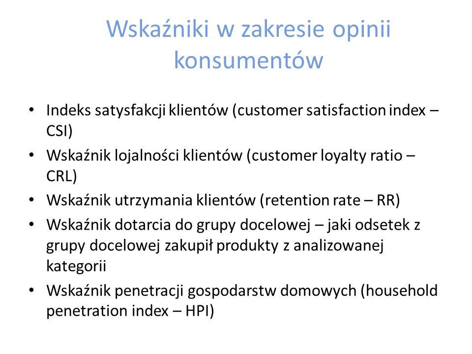 Wskaźniki w zakresie opinii konsumentów