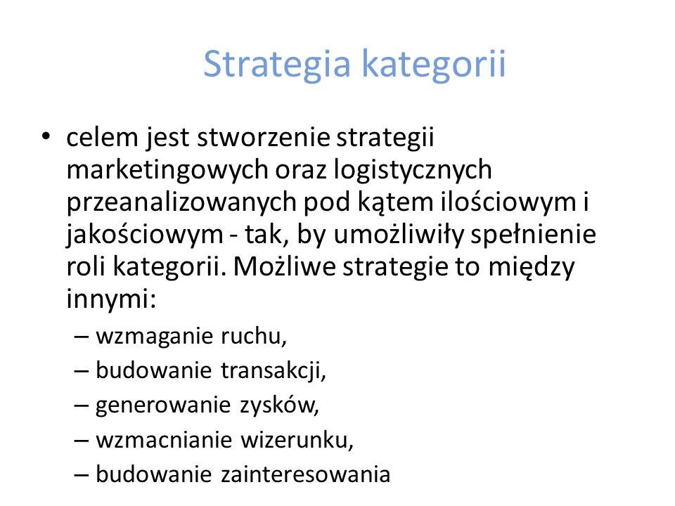 Strategia kategorii