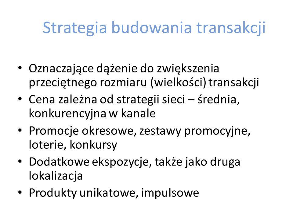 Strategia budowania transakcji