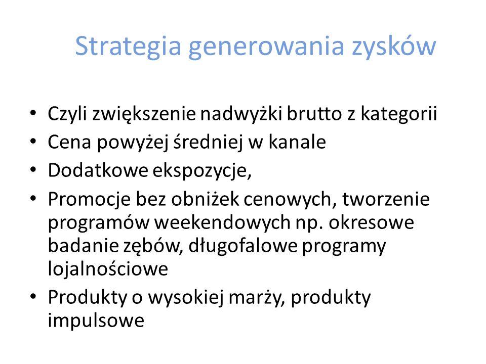 Strategia generowania zysków