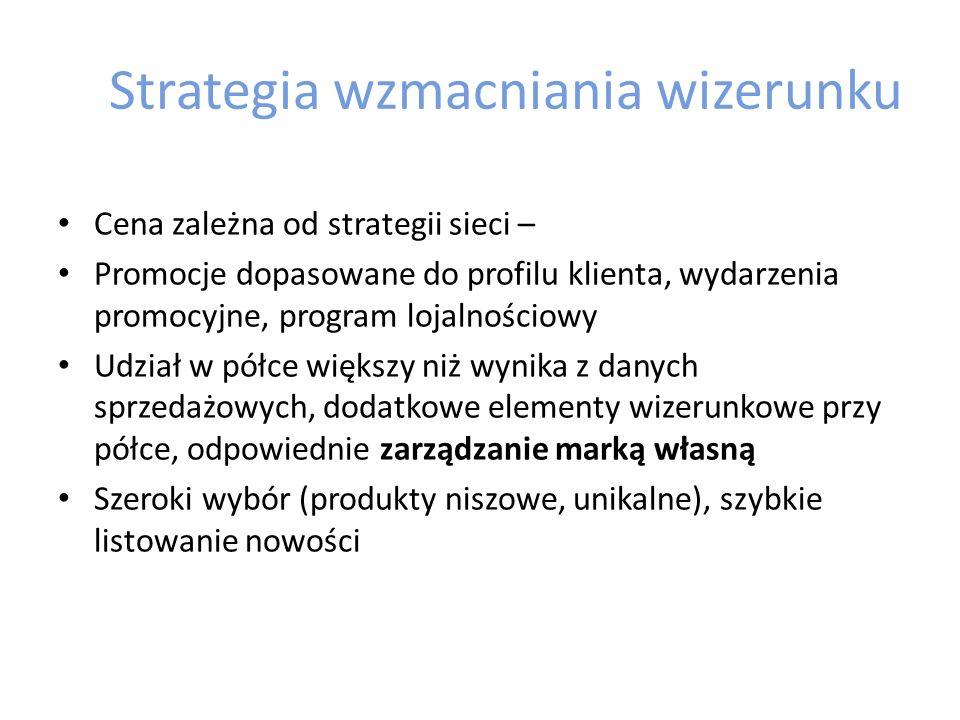 Strategia wzmacniania wizerunku