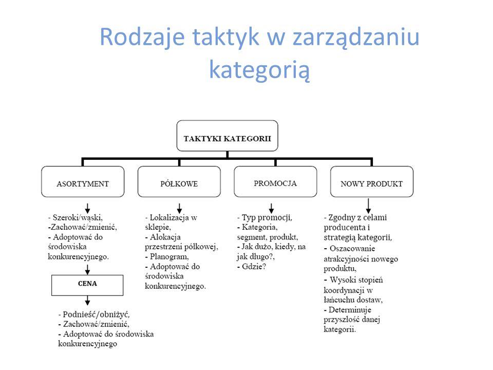 Rodzaje taktyk w zarządzaniu kategorią