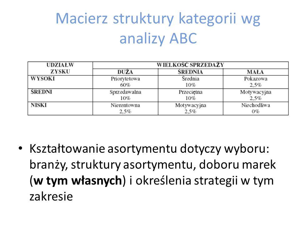 Macierz struktury kategorii wg analizy ABC