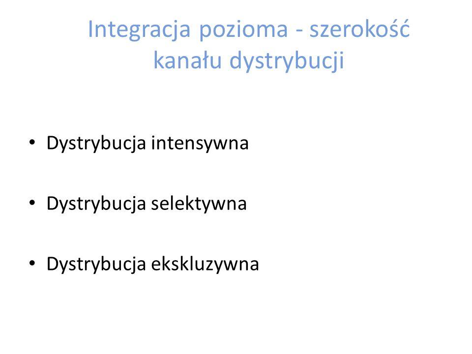 Integracja pozioma - szerokość kanału dystrybucji