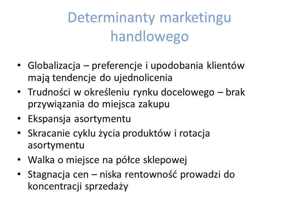 Determinanty marketingu handlowego