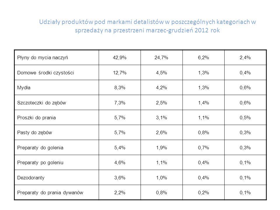 Udziały produktów pod markami detalistów w poszczególnych kategoriach w sprzedaży na przestrzeni marzec-grudzień 2012 rok