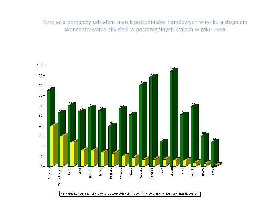Korelacja pomiędzy udziałem marek pośredników handlowych w rynku a stopniem skoncentrowania siły sieci w poszczególnych krajach w roku 1998