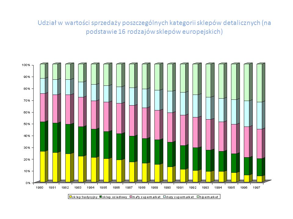 Udział w wartości sprzedaży poszczególnych kategorii sklepów detalicznych (na podstawie 16 rodzajów sklepów europejskich)