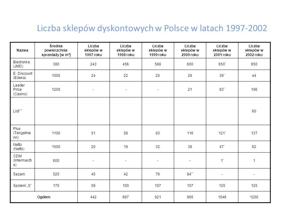Liczba sklepów dyskontowych w Polsce w latach 1997-2002