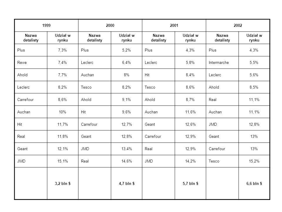 1999 2000. 2001. 2002. Nazwa detalisty. Udział w rynku. Plus. 7,3% 5,2% 4,3% Rewe. 7,4% Leclerc.