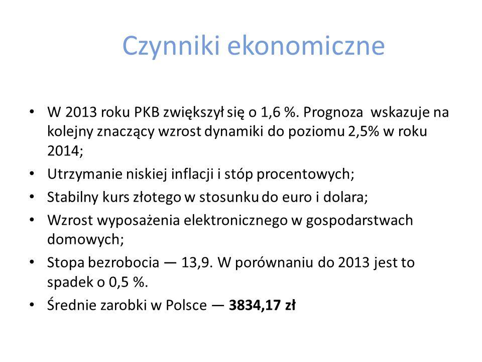 Czynniki ekonomiczne W 2013 roku PKB zwiększył się o 1,6 %. Prognoza wskazuje na kolejny znaczący wzrost dynamiki do poziomu 2,5% w roku 2014;