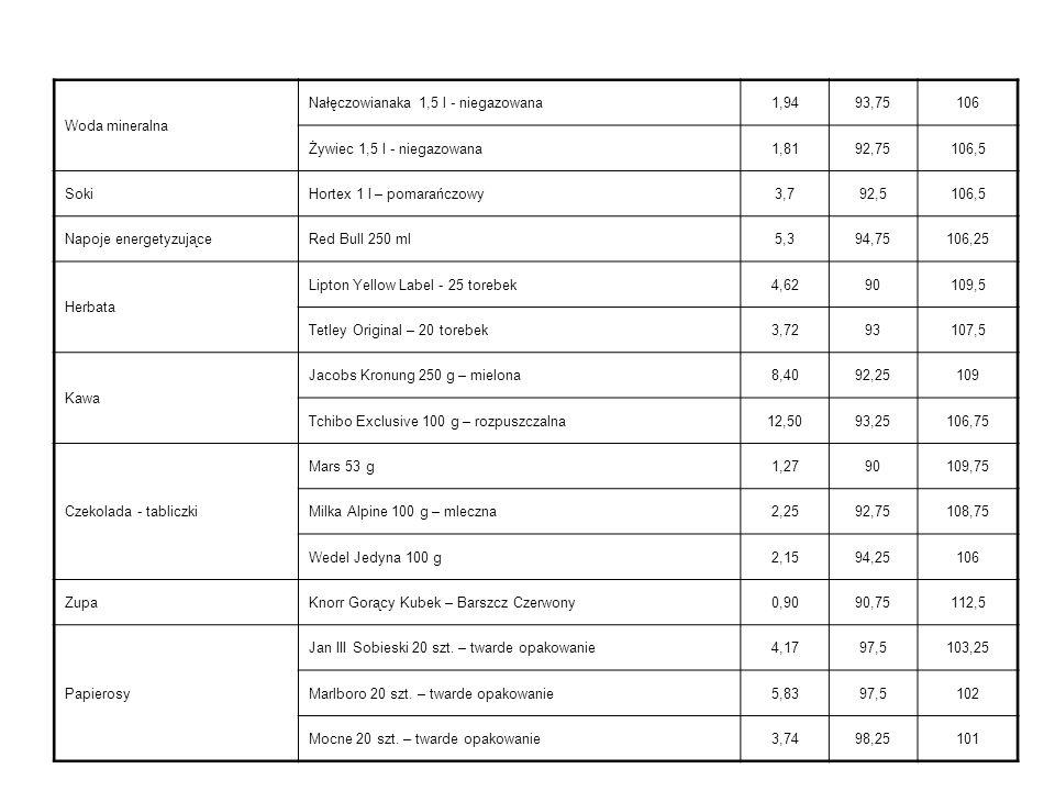 Woda mineralna Nałęczowianaka 1,5 l - niegazowana. 1,94. 93,75. 106. Żywiec 1,5 l - niegazowana.