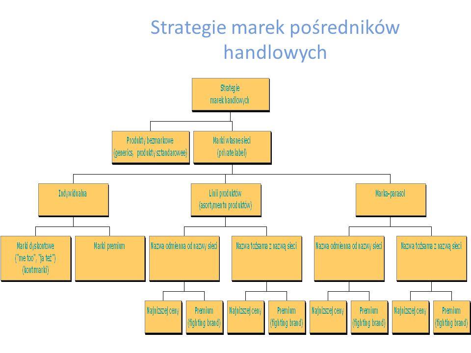 Strategie marek pośredników handlowych