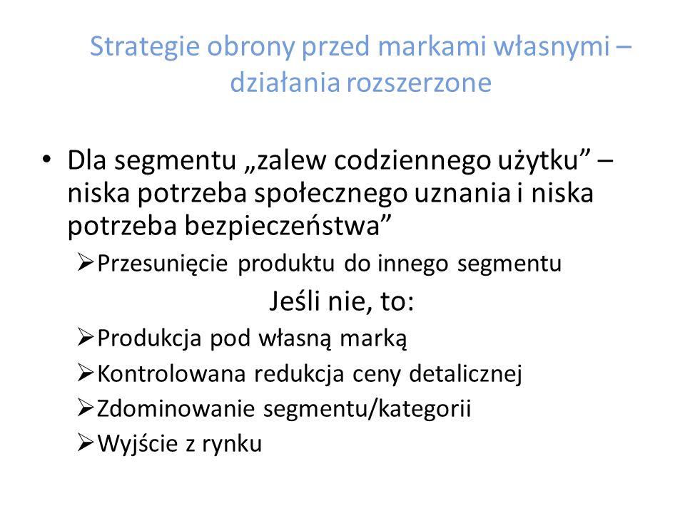 Strategie obrony przed markami własnymi – działania rozszerzone