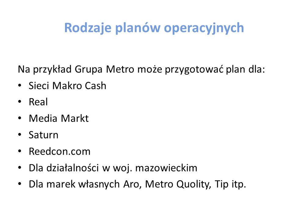 Rodzaje planów operacyjnych