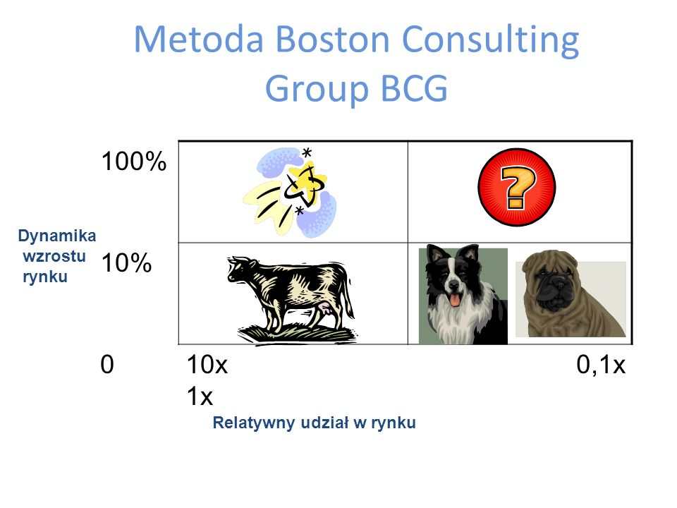 Metoda Boston Consulting Group BCG