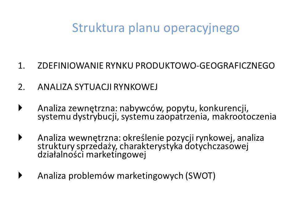 Struktura planu operacyjnego