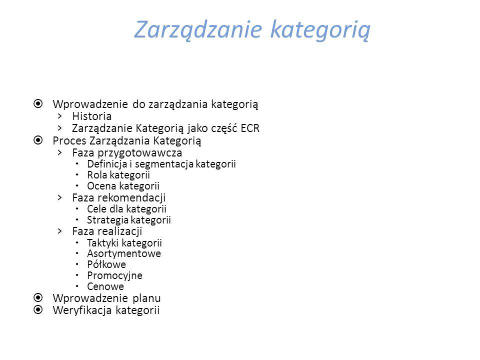 Zarządzanie kategorią
