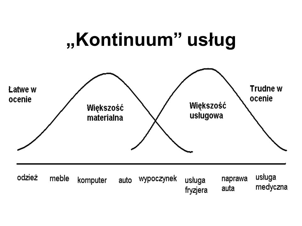 """""""Kontinuum usług"""
