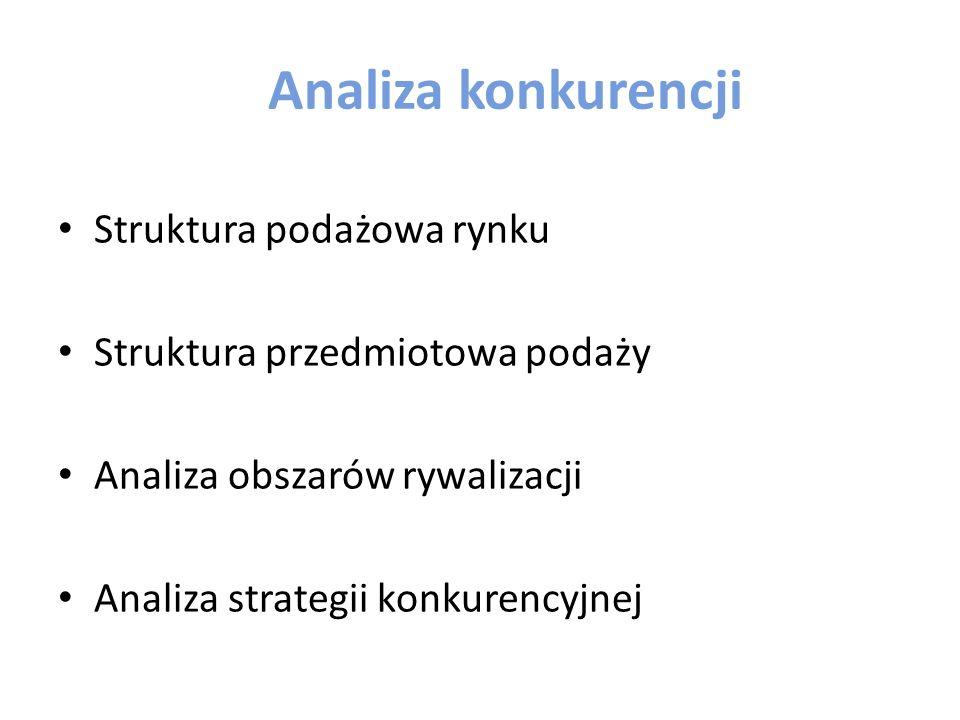 Analiza konkurencji Struktura podażowa rynku