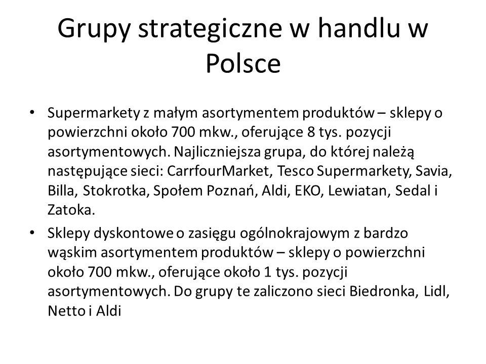 Grupy strategiczne w handlu w Polsce