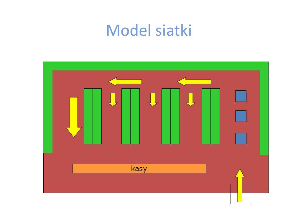 Model siatki kasy