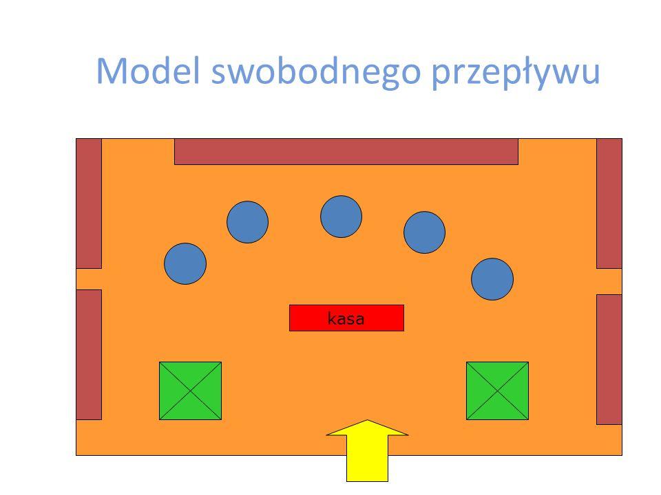 Model swobodnego przepływu