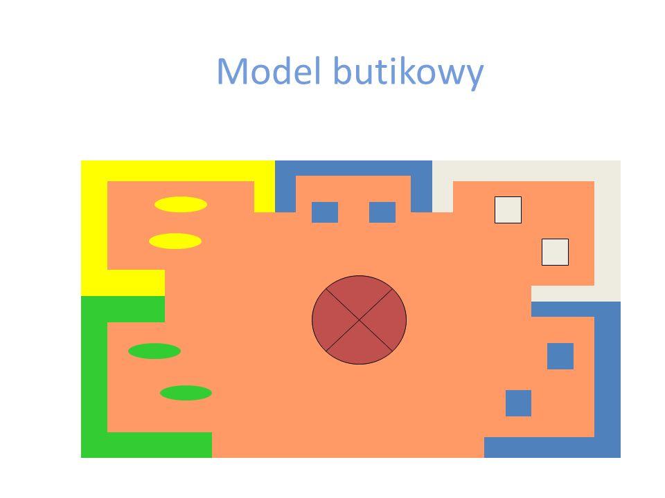 Model butikowy