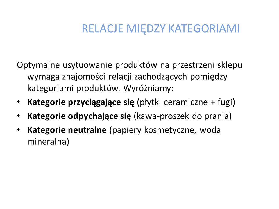 RELACJE MIĘDZY KATEGORIAMI