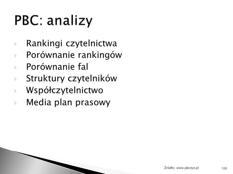 PBC: analizy Rankingi czytelnictwa Porównanie rankingów Porównanie fal