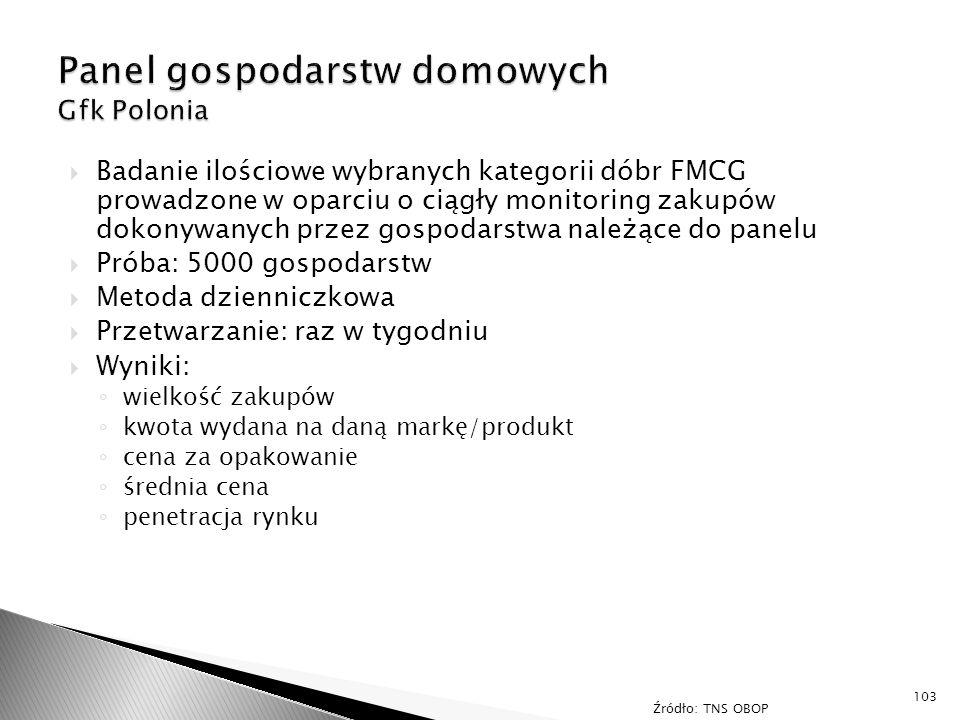 Panel gospodarstw domowych Gfk Polonia