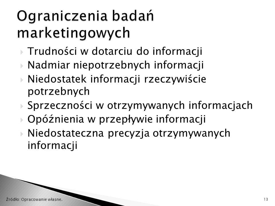 Ograniczenia badań marketingowych