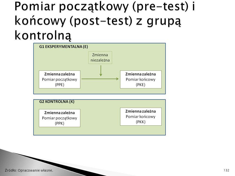 Pomiar początkowy (pre-test) i końcowy (post-test) z grupą kontrolną