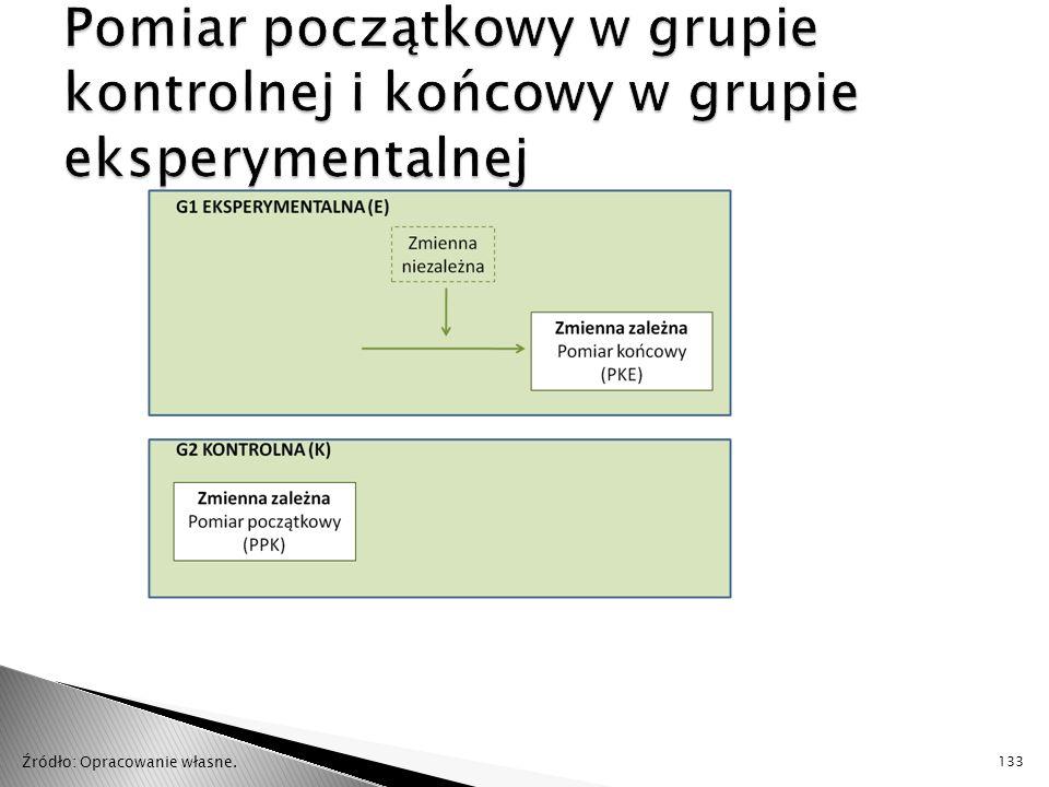 Pomiar początkowy w grupie kontrolnej i końcowy w grupie eksperymentalnej
