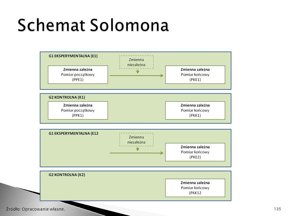 Schemat Solomona Źródło: Opracowanie własne.