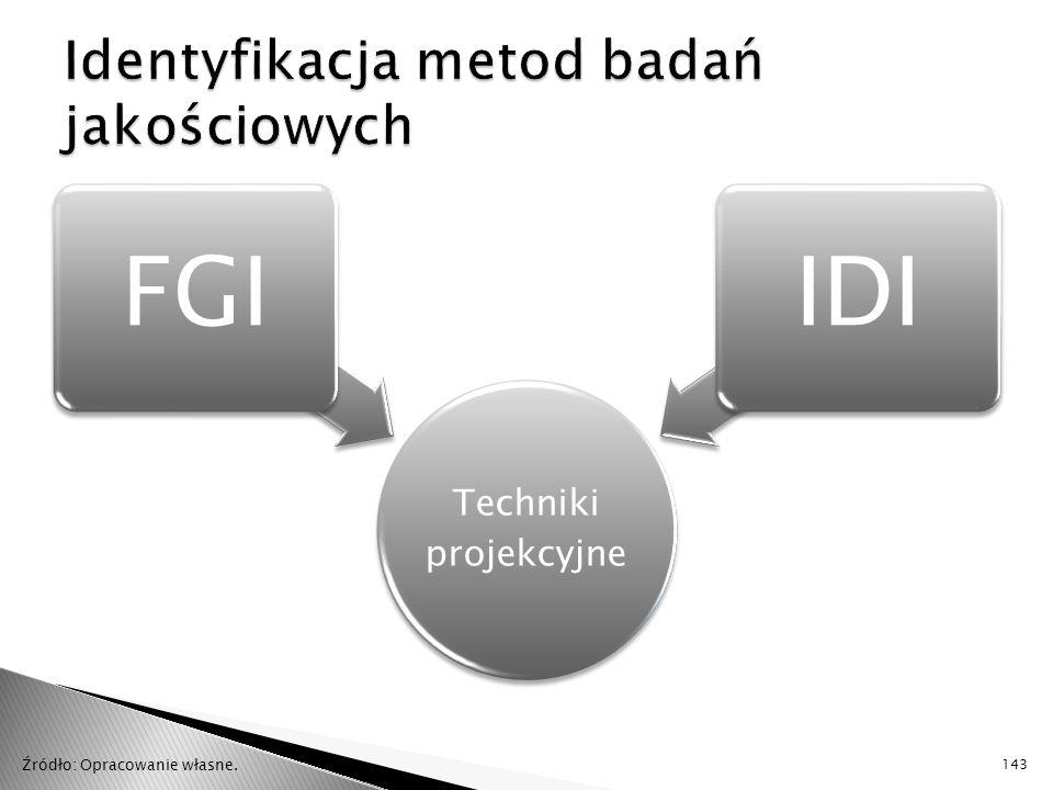 Identyfikacja metod badań jakościowych