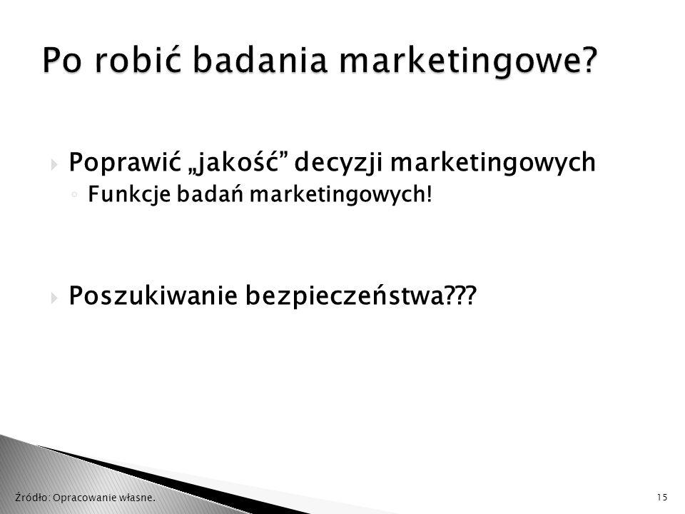 Po robić badania marketingowe