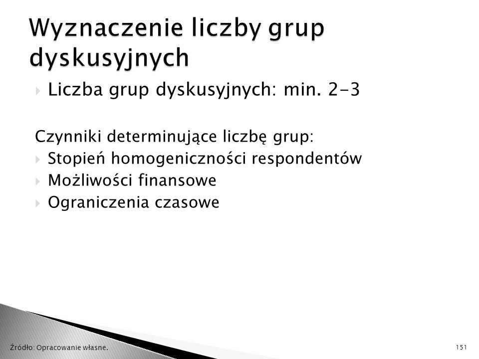 Wyznaczenie liczby grup dyskusyjnych