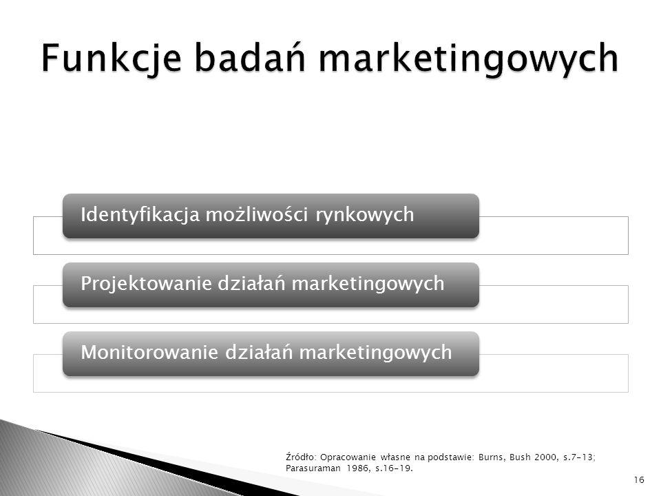 Funkcje badań marketingowych